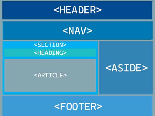 This image features an HTML block element page, described using semantic markup elements.